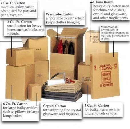 Equipment used for packing