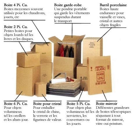 Équipement utilisé lors de l'emballage